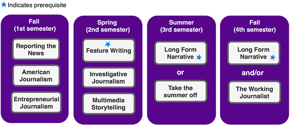 Online Journalism Pathway: 1.5 Years (Read below for details)