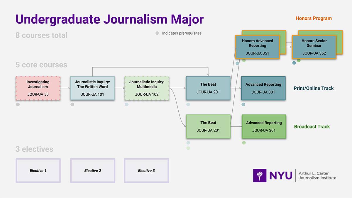 This diagram provides an overview of the undergraduate journalism major. The major consists of 8 courses (9, in the case of the Honors Program). Students typically begin by taking the following three courses in sequence: Investigating Journalism (JOUR-UA 50), Journalistic Inquiry: The Written Word (JOUR-UA 101), and Journalistic Inquiry: Multimedia (JOUR-UA 102). Before completing the last two core courses, students choose to specialize by pursuing either a Print/Online journalism track or a Broadcast journalism track. For both tracks, students will then take The Beat (JOUR-UA 201) followed by Advanced Reporting (JOUR-UA 301). In addition to these 5 core courses, students complete 3 electives. Finally, students who wish to pursue the Honors Program will take an Honors version of Advanced Reporting (JOUR-UA 351) followed by an Honors Senior Seminar (JOUR-UA 352). For details about the curriculum, including course prerequisites and sequencing options, please read on.