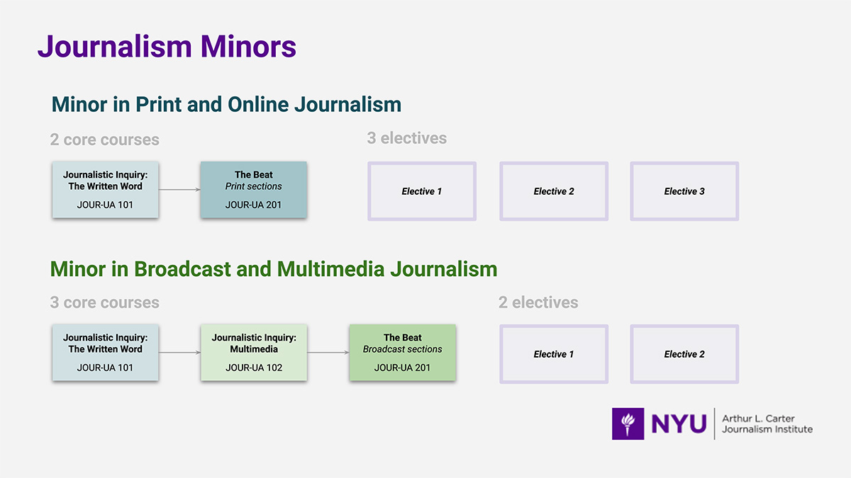 This diagram provides an overview of the two undergraduate minors offered by the Journalism Department. Read more details below.